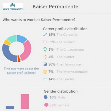 Graphic of Kaiser Permanente