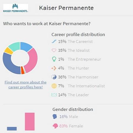 Graphic of Kaiser Permanente
